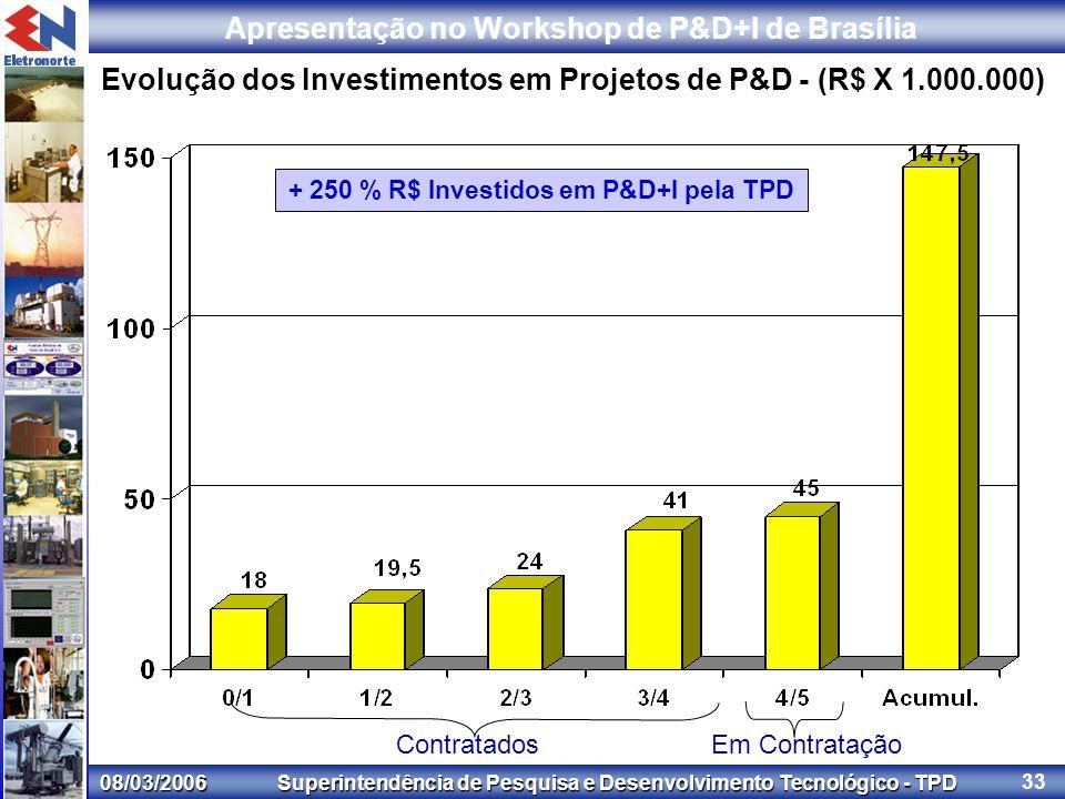 08/03/2006 Superintendência de Pesquisa e Desenvolvimento Tecnológico - TPD Apresentação no Workshop de P&D+I de Brasília 33 Evolução dos Investimentos em Projetos de P&D - (R$ X 1.000.000) Contratados Em Contratação + 250 % R$ Investidos em P&D+I pela TPD