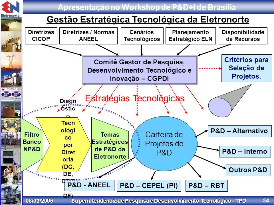 08/03/2006 Superintendência de Pesquisa e Desenvolvimento Tecnológico - TPD Apresentação no Workshop de P&D+I de Brasília 34 Gestão Estratégica Tecnológica da Eletronorte Comitê Gestor de Pesquisa, Desenvolvimento Tecnológico e Inovação – CGPDI Estratégias Tecnológicas Diagn óstic o Tecn ológi co por Diret oria (DC, DE, DT,D G, DF) Carteira de Projetos de P&D P&D - ANEEL P&D – CEPEL (PI)P&D – RBT Outros P&D Critérios para Seleção de Projetos.