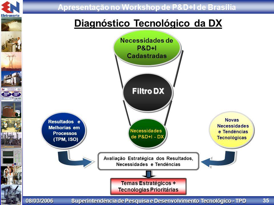 08/03/2006 Superintendência de Pesquisa e Desenvolvimento Tecnológico - TPD Apresentação no Workshop de P&D+I de Brasília 35 Filtro DX Resultados e Melhorias em Processos (TPM, ISO) Necessidades de P&D+I Cadastradas Necessidades de P&D+I - DX Novas Necessidades e Tendências Tecnológicas Temas Estratégicos + Tecnologias Prioritárias Diagnóstico Tecnológico da DX Avaliação Estratégica dos Resultados, Necessidades e Tendências