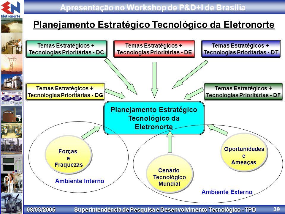 08/03/2006 Superintendência de Pesquisa e Desenvolvimento Tecnológico - TPD Apresentação no Workshop de P&D+I de Brasília 39 Planejamento Estratégico Tecnológico da Eletronorte Temas Estratégicos + Tecnologias Prioritárias - DC Temas Estratégicos + Tecnologias Prioritárias - DG Temas Estratégicos + Tecnologias Prioritárias - DT Temas Estratégicos + Tecnologias Prioritárias - DE Temas Estratégicos + Tecnologias Prioritárias - DF Cenário Tecnológico Mundial Oportunidades e Ameaças Forças e Fraquezas Planejamento Estratégico Tecnológico da Eletronorte Ambiente Interno Ambiente Externo
