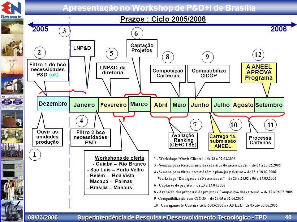 08/03/2006 Superintendência de Pesquisa e Desenvolvimento Tecnológico - TPD Apresentação no Workshop de P&D+I de Brasília 40 Dezembro Ouvir as unidades produção 20052006 Workshops de oferta - Cuiabá – Rio Branco - São Luís – Porto Velho - Belém – Boa Vista - Macapá – Palmas - Brasília – Manaus Filtro 1 do bco necessidades P&D (ok) 1 2 3 6 Captação Projetos Avaliação Ranking (CE+CTSE) Composição Carteiras Carrega 1a.