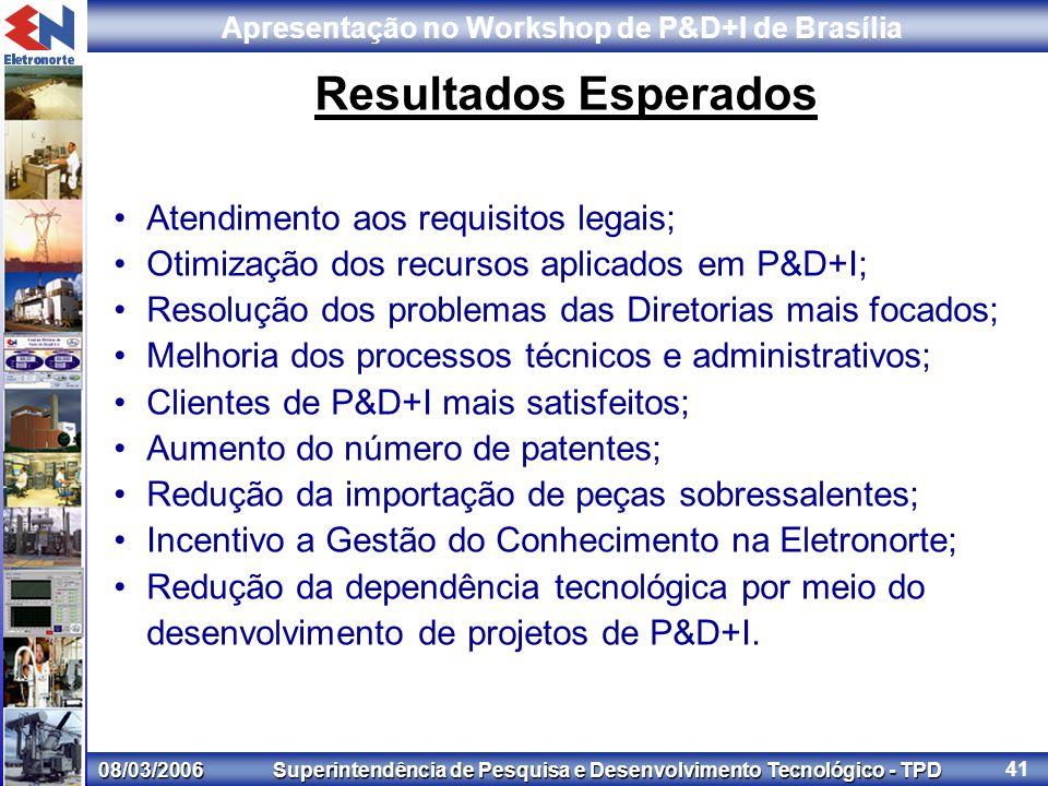 08/03/2006 Superintendência de Pesquisa e Desenvolvimento Tecnológico - TPD Apresentação no Workshop de P&D+I de Brasília 41 Resultados Esperados Atendimento aos requisitos legais; Otimização dos recursos aplicados em P&D+I; Resolução dos problemas das Diretorias mais focados; Melhoria dos processos técnicos e administrativos; Clientes de P&D+I mais satisfeitos; Aumento do número de patentes; Redução da importação de peças sobressalentes; Incentivo a Gestão do Conhecimento na Eletronorte; Redução da dependência tecnológica por meio do desenvolvimento de projetos de P&D+I.