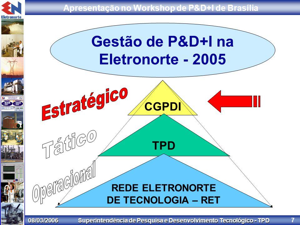 08/03/2006 Superintendência de Pesquisa e Desenvolvimento Tecnológico - TPD Apresentação no Workshop de P&D+I de Brasília 7 Gestão de P&D+I na Eletronorte - 2005 CGPDI TPD REDE ELETRONORTE DE TECNOLOGIA – RET