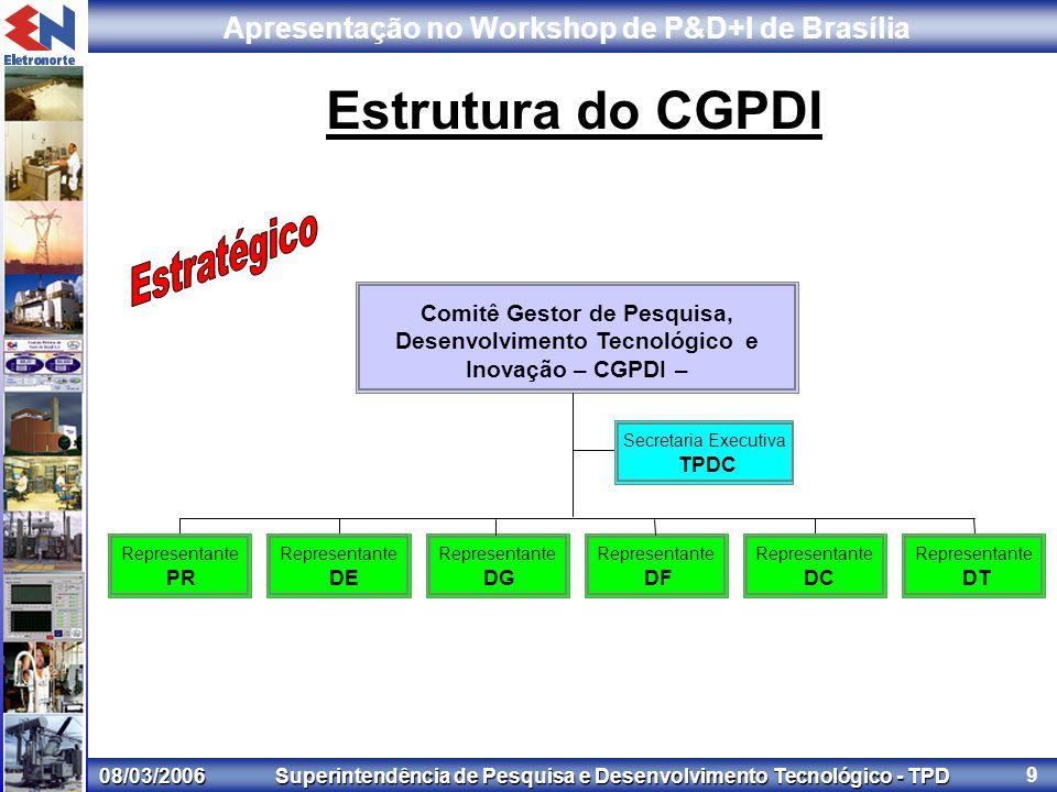 08/03/2006 Superintendência de Pesquisa e Desenvolvimento Tecnológico - TPD Apresentação no Workshop de P&D+I de Brasília 9 Estrutura do CGPDI Representante PR Representante DE Representante DG Representante DF Representante DC Representante DT Comitê Gestor de Pesquisa, Desenvolvimento Tecnológico e Inovação – CGPDI – Secretaria Executiva TPDC