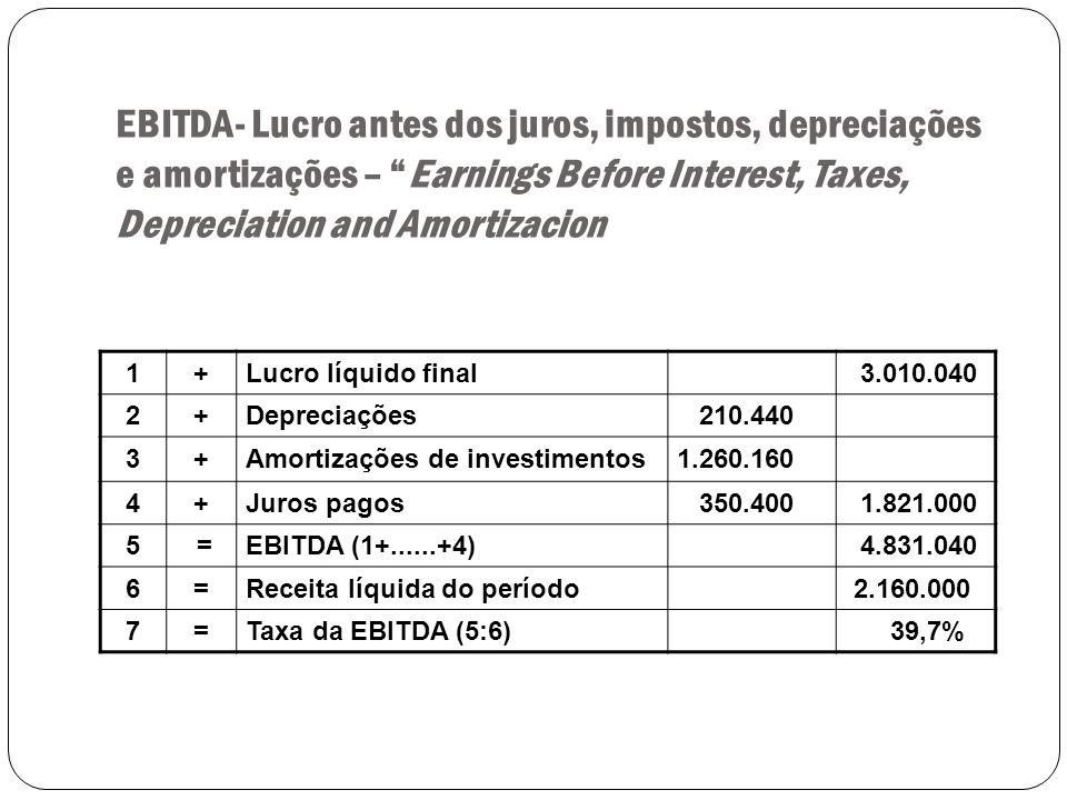 EBITDA- Lucro antes dos juros, impostos, depreciações e amortizações – Earnings Before Interest, Taxes, Depreciation and Amortizacion 1+Lucro líquido final 3.010.040 2+Depreciações 210.440 3+Amortizações de investimentos1.260.160 4+Juros pagos 350.400 1.821.000 5 =EBITDA (1+......+4) 4.831.040 6=Receita líquida do período 2.160.000 7=Taxa da EBITDA (5:6) 39,7%