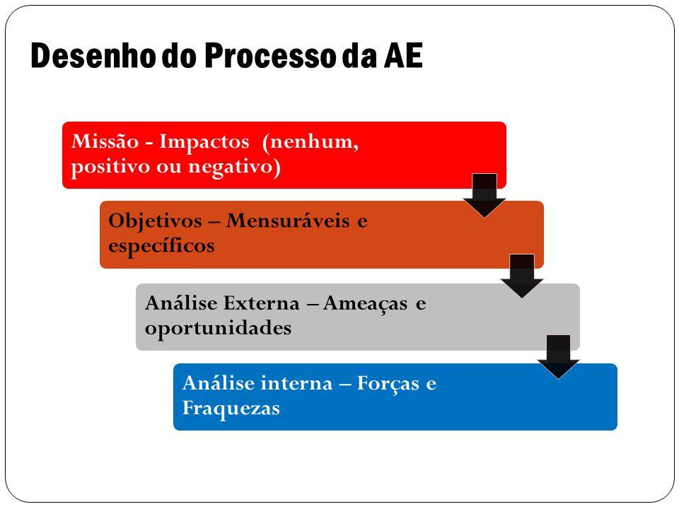 Desenho do Processo da AE 16 Missão - Impactos (nenhum, positivo ou negativo) Objetivos – Mensuráveis e específicos Análise Externa – Ameaças e oportunidades Análise interna – Forças e Fraquezas