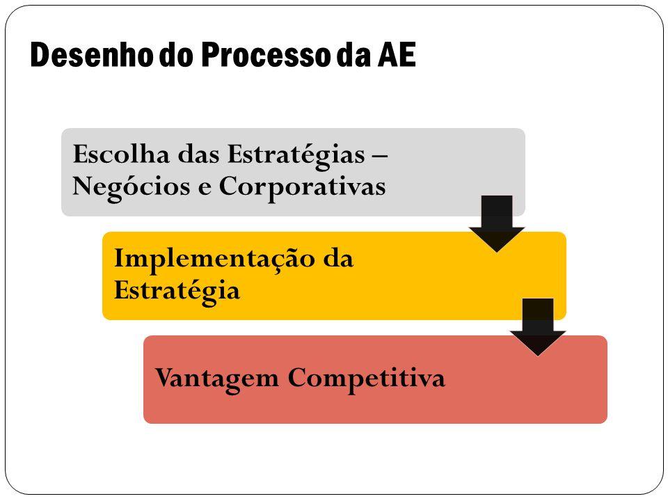 17 Escolha das Estratégias – Negócios e Corporativas Implementação da Estratégia Vantagem Competitiva Desenho do Processo da AE