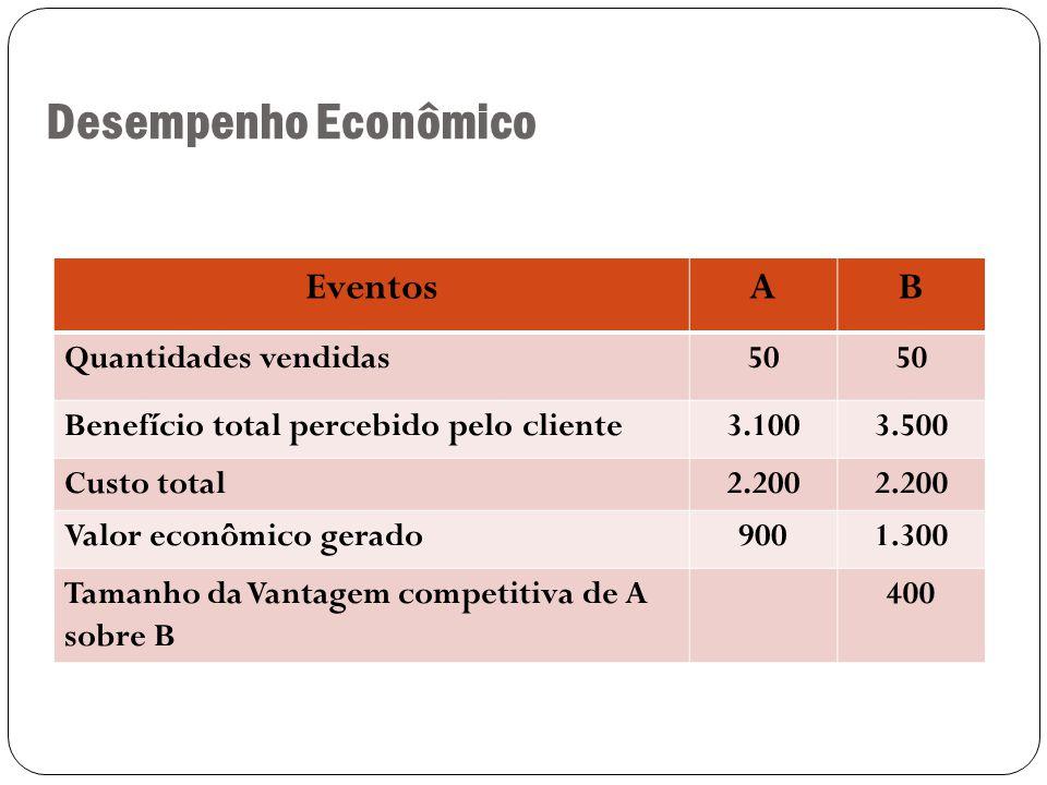 Desempenho Econômico 6 EventosAB Quantidades vendidas50 Benefício total percebido pelo cliente3.1003.500 Custo total2.200 Valor econômico gerado9001.300 Tamanho da Vantagem competitiva de A sobre B 400