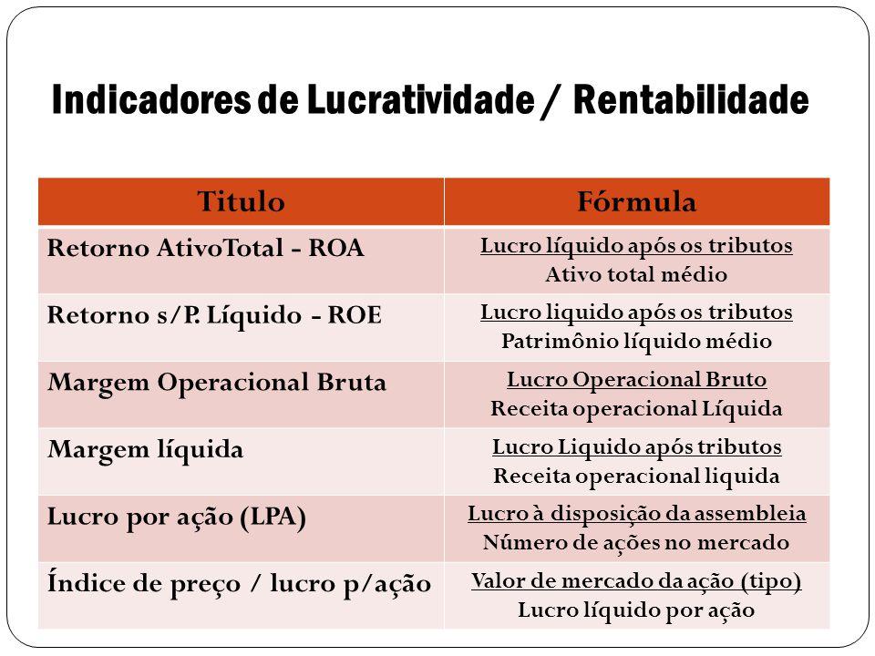 9 TituloFórmula Retorno AtivoTotal - ROA Lucro líquido após os tributos Ativo total médio Retorno s/P.