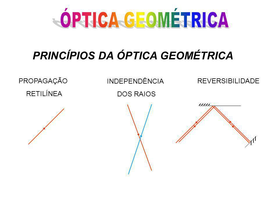 PROPAGAÇÃO RETILÍNEA INDEPENDÊNCIA DOS RAIOS REVERSIBILIDADE PRINCÍPIOS DA ÓPTICA GEOMÉTRICA