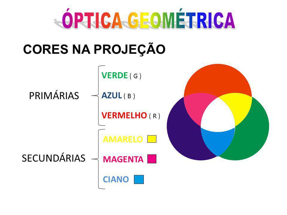 CORES NA PROJEÇÃO PRIMÁRIAS VERDE ( G ) AZUL ( B ) VERMELHO ( R ) SECUNDÁRIAS AMARELO MAGENTA CIANO