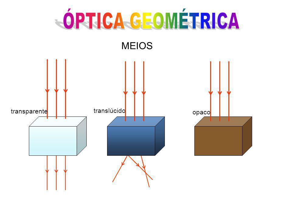 PROPAGAÇÃO RETILÍNEA PRINCÍPIOS DA ÓPTICA GEOMÉTRICA Nos meios transparentes e homogêneos, a luz se propaga em linha reta.