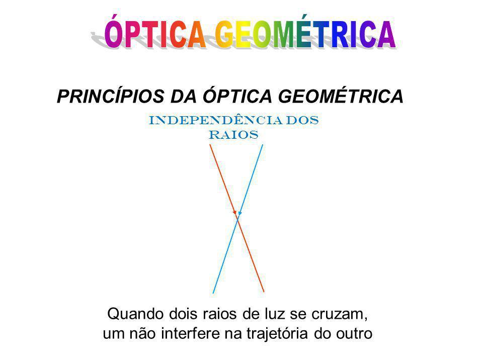 INDEPENDÊNCIA DOS RAIOS PRINCÍPIOS DA ÓPTICA GEOMÉTRICA Quando dois raios de luz se cruzam, um não interfere na trajetória do outro
