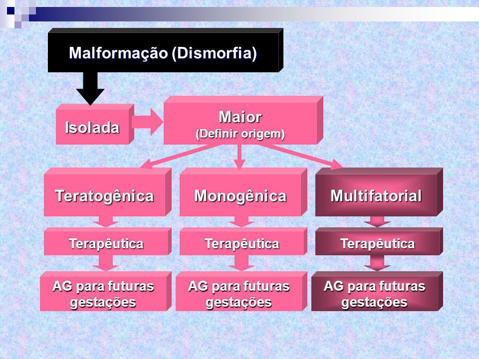 AG para futuras gestações TerapêuticaMultifatorial gestações Terapêutica Monogênica gestações Terapêutica Teratogênica Isolada Malformação (Dismorfia)