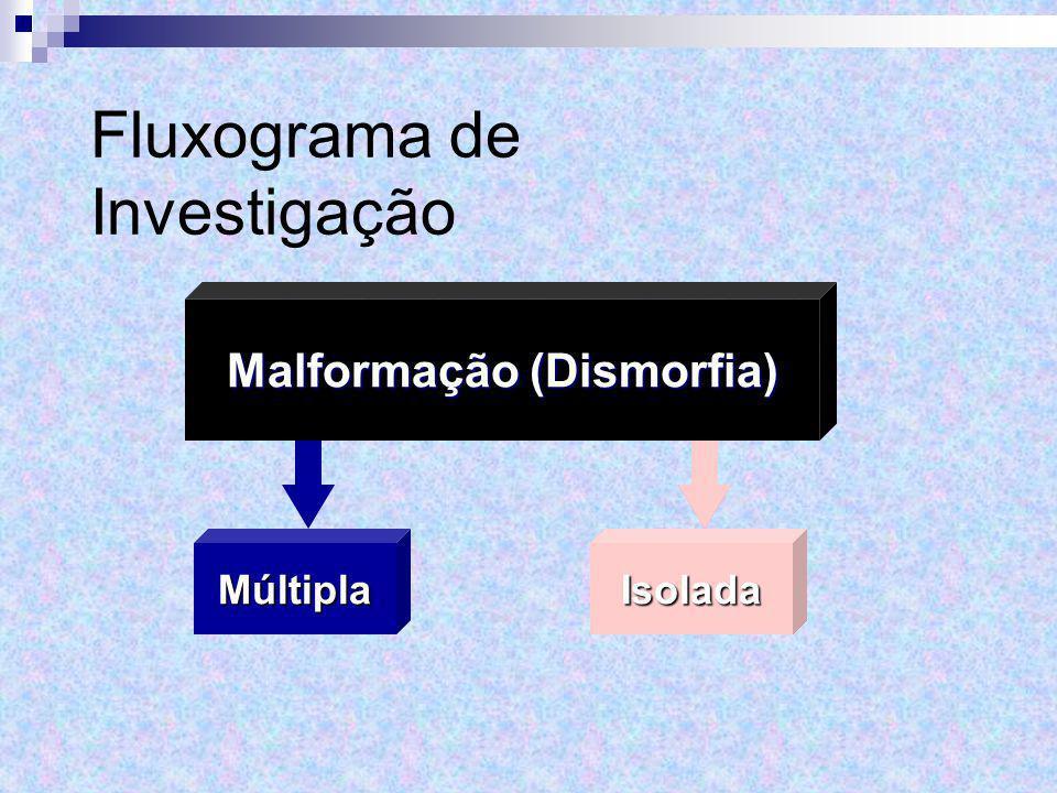 Múltipla Malformação (Dismorfia) IsoladaMúltiplaIsolada Fluxograma de Investigação