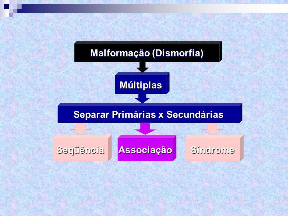 Múltiplas Malformação (Dismorfia) Separar Primárias x Secundárias Seqüência Associação SíndromeSeqüênciaSíndrome