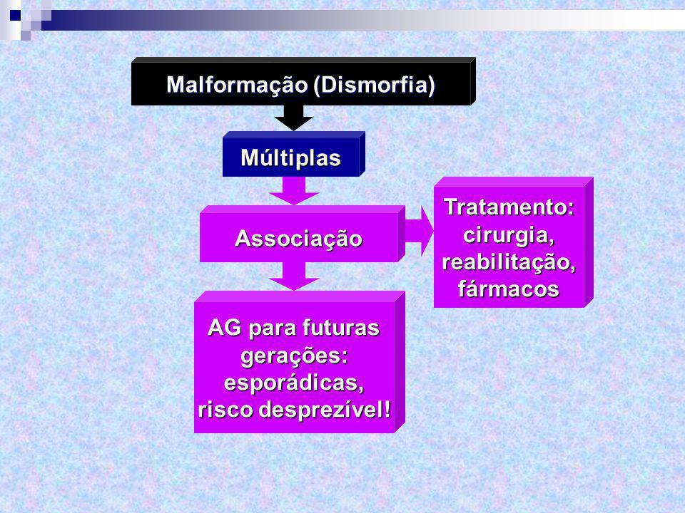 Múltiplas Malformação (Dismorfia) Tratamento:cirurgia,reabilitação,fármacosAssociação AG para futuras gerações:esporádicas, risco desprezível!