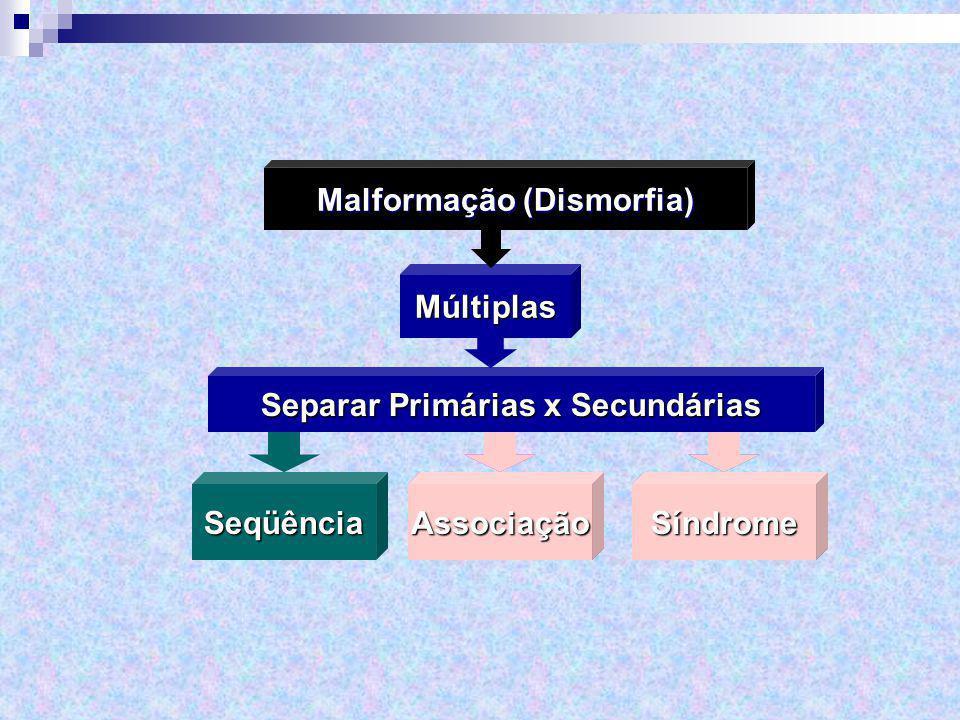 Múltiplas Malformação (Dismorfia) Separar Primárias x Secundárias Seqüência AssociaçãoSíndromeAssociaçãoSíndrome