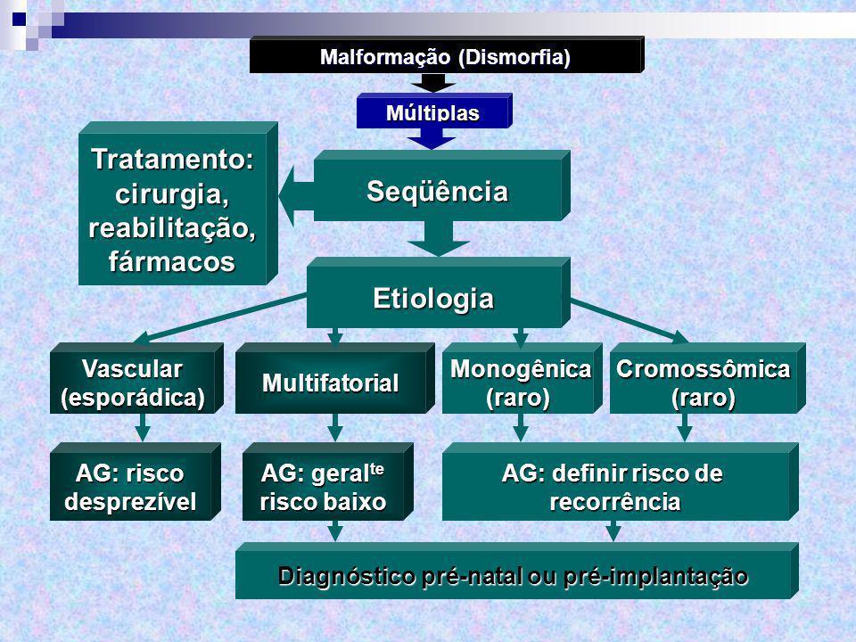 Múltiplas Malformação (Dismorfia) SeqüênciaTratamento:cirurgia,reabilitação,fármacos Multifatorial Monogênica Monogênica(raro) Cromossômica(raro) Etio