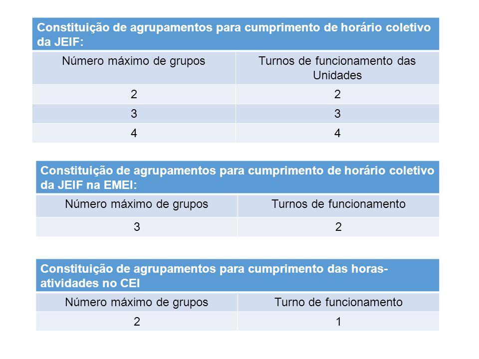 Constituição de agrupamentos para cumprimento das horas- atividades no CEI Número máximo de gruposTurno de funcionamento 21 Constituição de agrupamentos para cumprimento de horário coletivo da JEIF: Número máximo de gruposTurnos de funcionamento das Unidades 22 33 44 Constituição de agrupamentos para cumprimento de horário coletivo da JEIF na EMEI: Número máximo de gruposTurnos de funcionamento 32