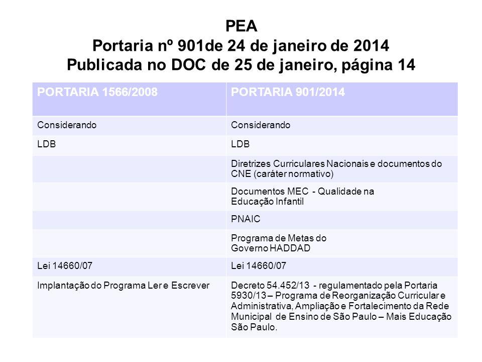 PEA Portaria nº 901de 24 de janeiro de 2014 Publicada no DOC de 25 de janeiro, página 14 PORTARIA 1566/2008PORTARIA 901/2014 Considerando LDB Diretrizes Curriculares Nacionais e documentos do CNE (caráter normativo) Documentos MEC - Qualidade na Educação Infantil PNAIC Programa de Metas do Governo HADDAD Lei 14660/07 Implantação do Programa Ler e EscreverDecreto 54.452/13 - regulamentado pela Portaria 5930/13 – Programa de Reorganização Curricular e Administrativa, Ampliação e Fortalecimento da Rede Municipal de Ensino de São Paulo – Mais Educação São Paulo.