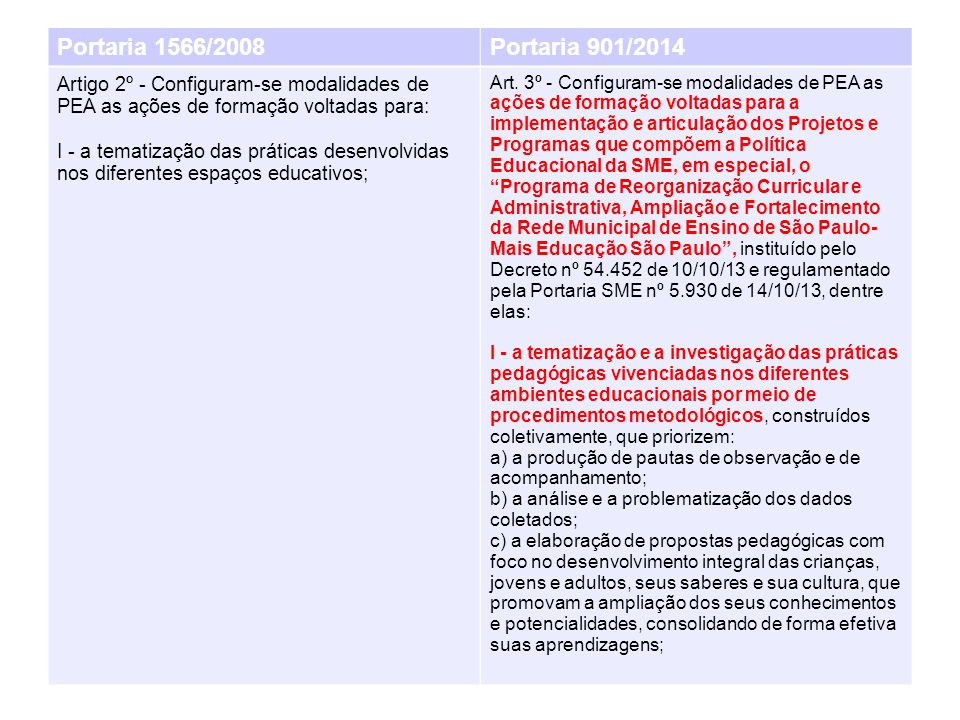 Portaria 1566/2008Portaria 901/2014 Artigo 2º - Configuram-se modalidades de PEA as ações de formação voltadas para: I - a tematização das práticas desenvolvidas nos diferentes espaços educativos; Art.