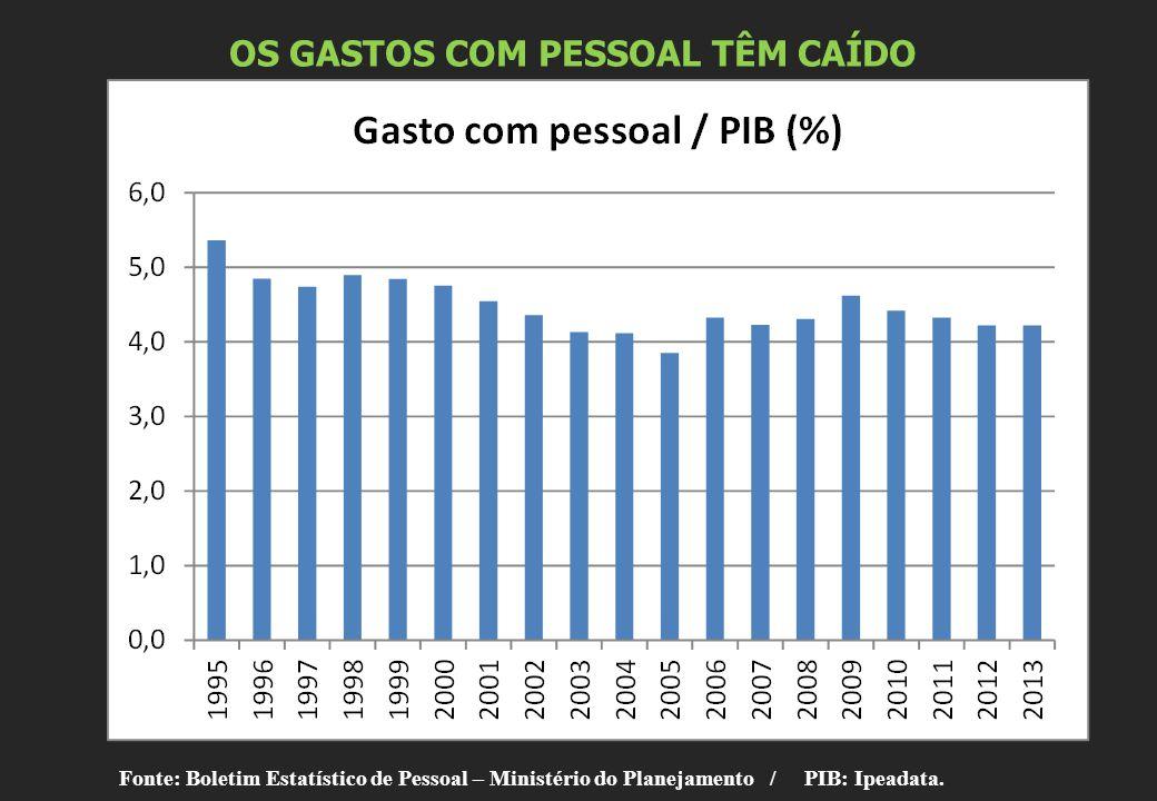 OS GASTOS COM PESSOAL TÊM CAÍDO Fonte: Boletim Estatístico de Pessoal – Ministério do Planejamento / PIB: Ipeadata.