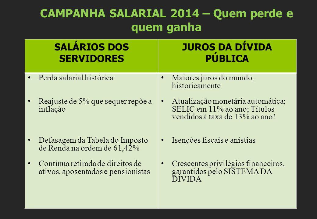 CAMPANHA SALARIAL 2014 – Quem perde e quem ganha SALÁRIOS DOS SERVIDORES JUROS DA DÍVIDA PÚBLICA Perda salarial histórica Reajuste de 5% que sequer re