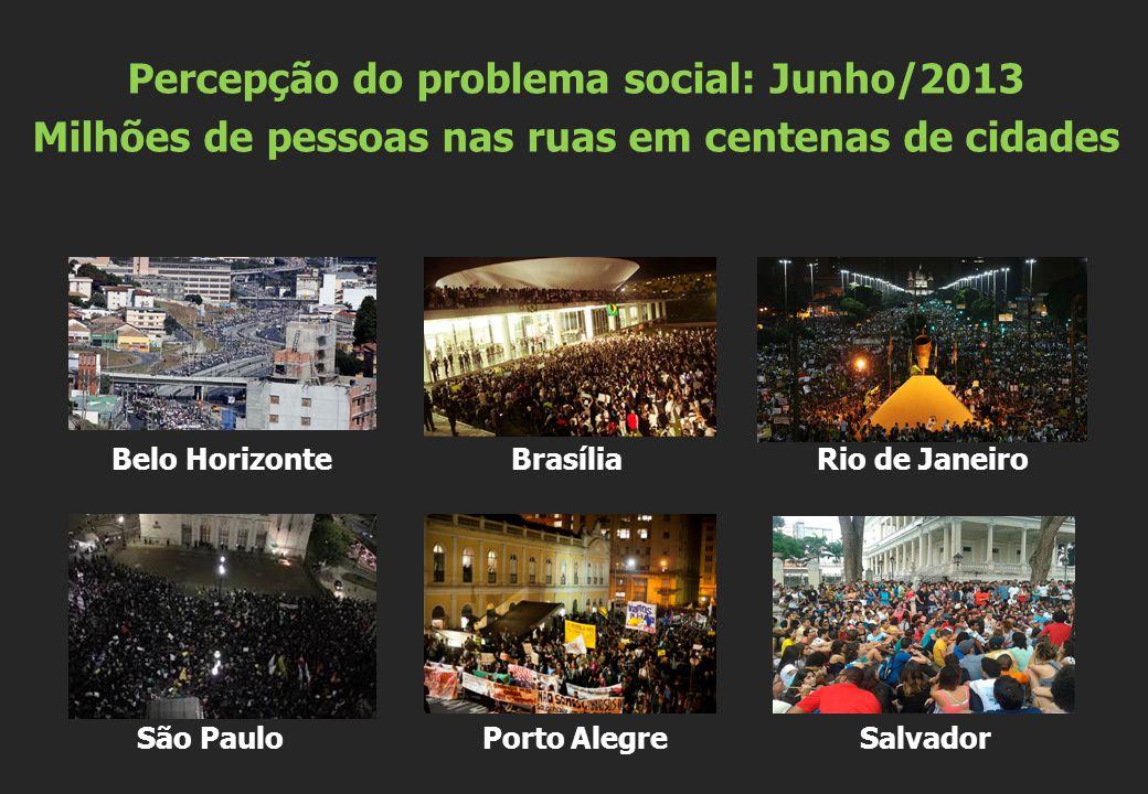 Belo Horizonte Brasília Rio de Janeiro São Paulo Porto Alegre Salvador Percepção do problema social: Junho/2013 Milhões de pessoas nas ruas em centena