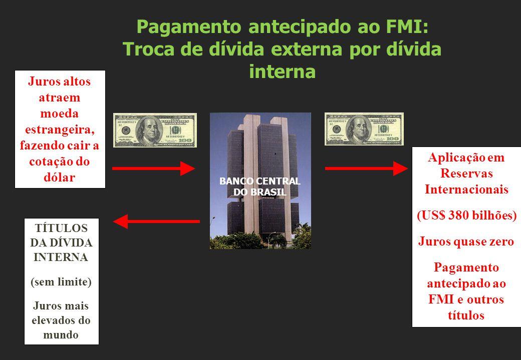 BANCO CENTRAL DO BRASIL Juros altos atraem moeda estrangeira, fazendo cair a cotação do dólar TÍTULOS DA DÍVIDA INTERNA (sem limite) Juros mais elevad