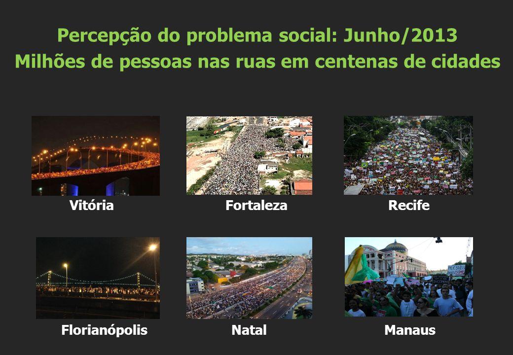 Vitória Fortaleza Recife Florianópolis Natal Manaus Percepção do problema social: Junho/2013 Milhões de pessoas nas ruas em centenas de cidades