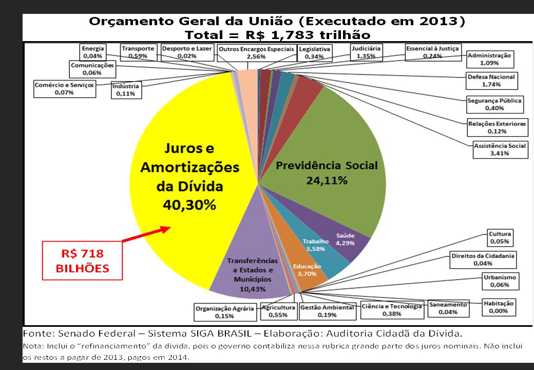 Com os R$ 718 bilhões gastos pelo governo federal com o pagamento de juros e amortizações da dívida pública em 2013 seria possível construir 595 estádios do Maracanã