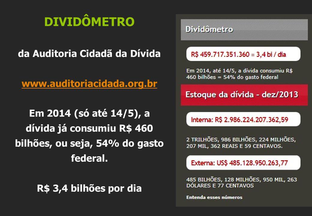 DIVIDÔMETRO da Auditoria Cidadã da Dívida www.auditoriacidada.org.br Em 2014 (só até 14/5), a dívida já consumiu R$ 460 bilhões, ou seja, 54% do gasto