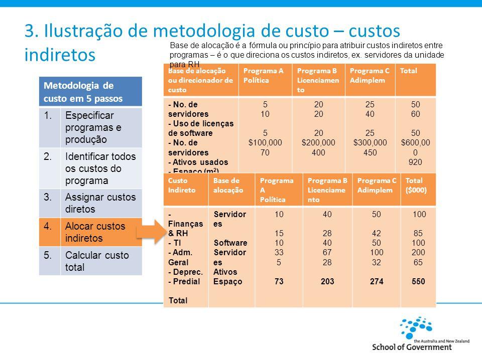 3. Ilustração de metodologia de custo – custos indiretos Base de alocação ou direcionador de custo Programa A Política Programa B Licenciamen to Progr