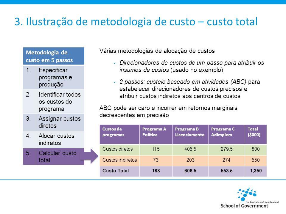 3. Ilustração de metodologia de custo – custo total Custos de programas Programa A Política Programa B Licenciamento Programa C Adimplem Total ($000)
