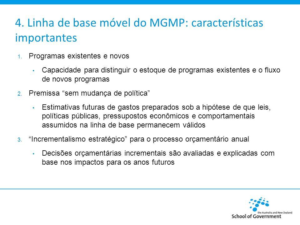 4. Linha de base móvel do MGMP: características importantes 1. Programas existentes e novos Capacidade para distinguir o estoque de programas existent