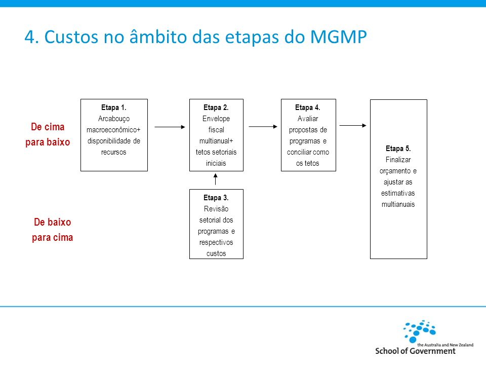 4.Custos no âmbito das etapas do MGMP Etapa 1.