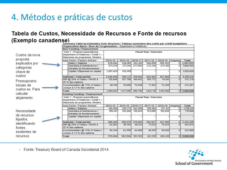 4. Métodos e práticas de custos Tabela de Custos, Necessidade de Recursos e Fonte de recursos (Exemplo canadense) Custos da nova proposta explicados p