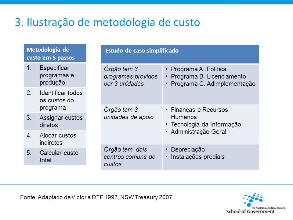 3. Ilustração de metodologia de custo Metodologia de custo em 5 passos 1.Especificar programas e produção 2.Identificar todos os custos do programa 3.