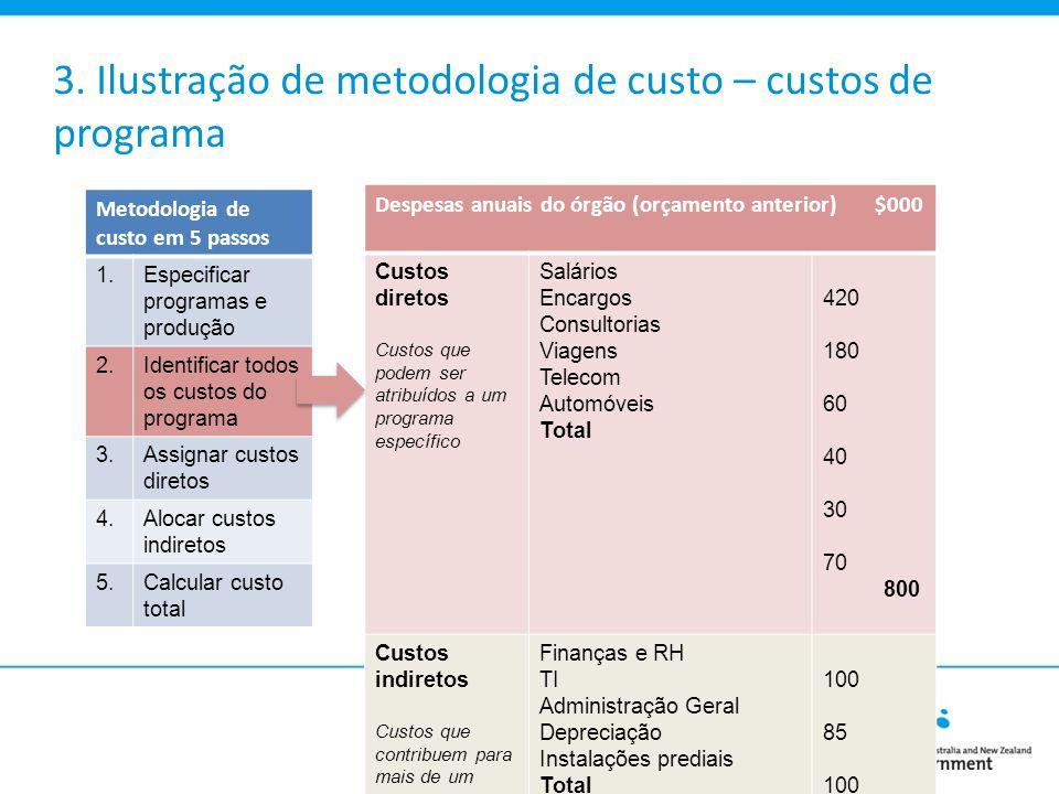 3. Ilustração de metodologia de custo – custos de programa Despesas anuais do órgão (orçamento anterior) $000 Custos diretos Custos que podem ser atri