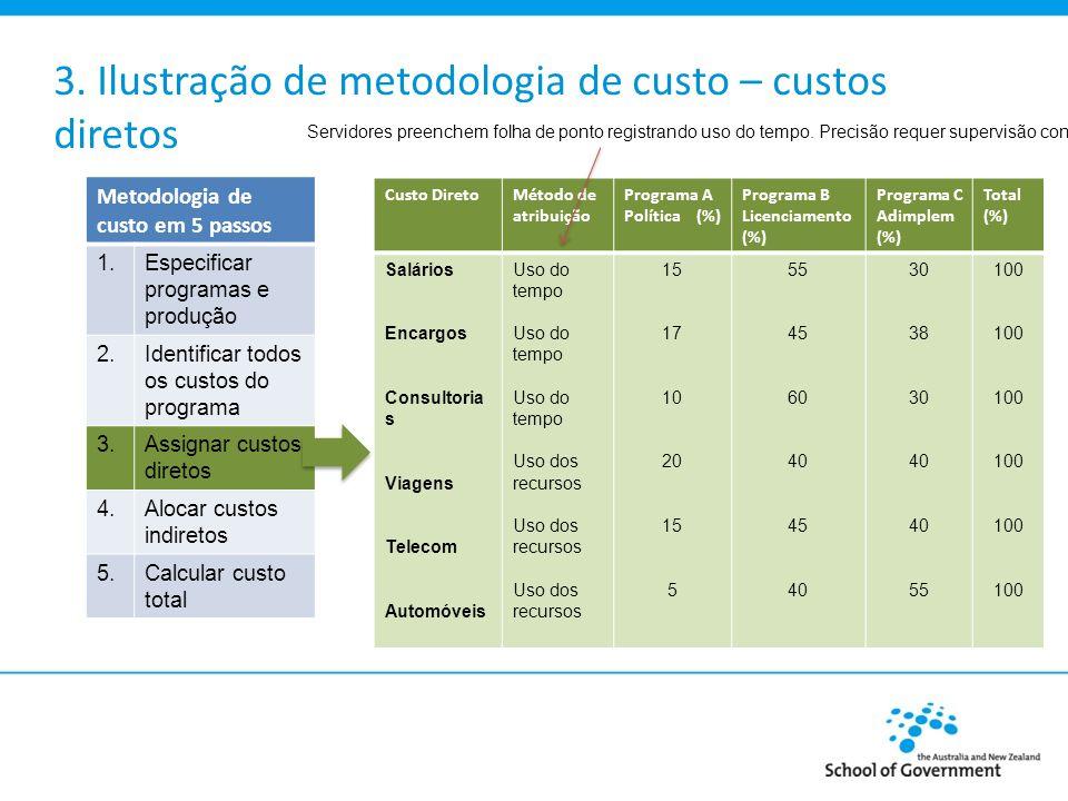 3. Ilustração de metodologia de custo – custos diretos Custo DiretoMétodo de atribuição Programa A Política (%) Programa B Licenciamento (%) Programa