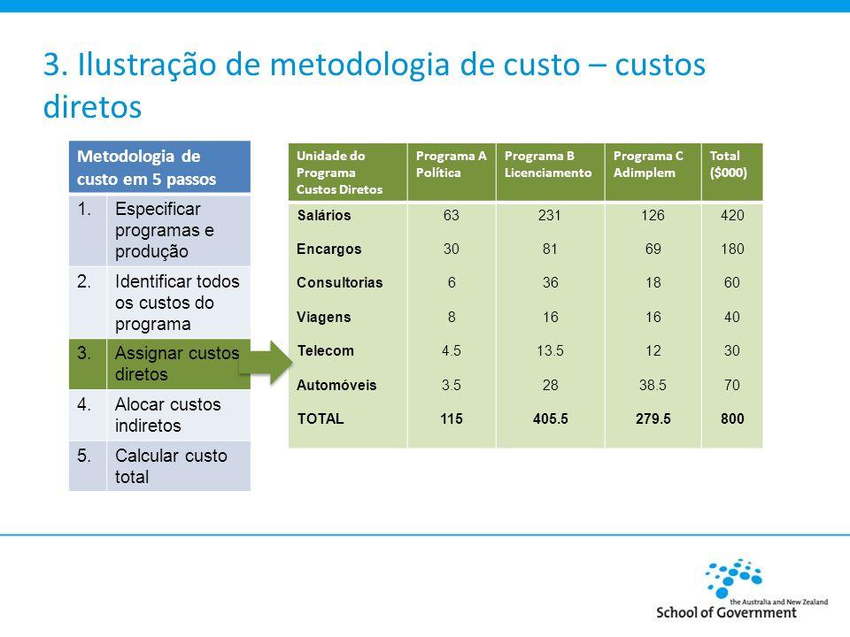 3. Ilustração de metodologia de custo – custos diretos Unidade do Programa Custos Diretos Programa A Política Programa B Licenciamento Programa C Adim