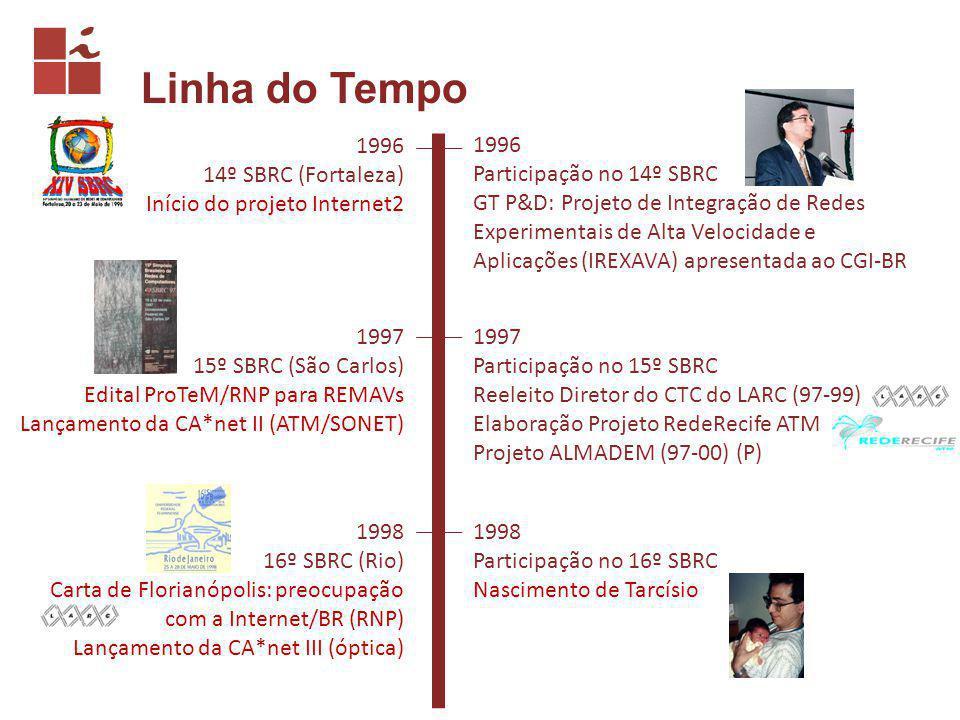 Linha do Tempo 1996 14º SBRC (Fortaleza) Início do projeto Internet2 1996 Participação no 14º SBRC GT P&D: Projeto de Integração de Redes Experimentais de Alta Velocidade e Aplicações (IREXAVA) apresentada ao CGI-BR 1997 15º SBRC (São Carlos) Edital ProTeM/RNP para REMAVs Lançamento da CA*net II (ATM/SONET) 1997 Participação no 15º SBRC Reeleito Diretor do CTC do LARC (97-99) Elaboração Projeto RedeRecife ATM Projeto ALMADEM (97-00) (P) 1998 16º SBRC (Rio) Carta de Florianópolis: preocupação com a Internet/BR (RNP) Lançamento da CA*net III (óptica) 1998 Participação no 16º SBRC Nascimento de Tarcísio
