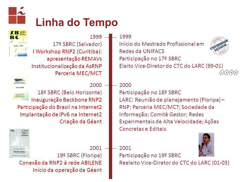 Linha do Tempo 1999 17º SBRC (Salvador) I Workshop RNP2 (Curitiba): apresentação REMAVs Institucionalização da AsRNP Parceria MEC/MCT 1999 Início do Mestrado Profissional em Redes da UNIFACS Participação no 17º SBRC Eleito Vice-Diretor do CTC do LARC (99-01) 2000 18º SBRC (Belo Horizonte) Inauguração Backbone RNP2 Participação do Brasil na Internet2 Implantação de IPv6 na Internet2 Criação da Géant 2000 Participação no 18º SBRC LARC: Reunião de planejamento (Floripa) – RNP; Parceria MEC/MCT; Sociedade da Informação; Comitê Gestor; Redes Experimentais de Alta Velocidade; Ações Concretas e Editais 2001 19º SBRC (Floripa) Conexão da RNP2 à rede ABILENE Início da operação da Géant 2001 Participação no 19º SBRC Reeleito Vice-Diretor do CTC do LARC (01-03)