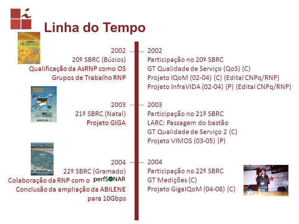 Linha do Tempo 2002 20º SBRC (Búzios) Qualificação da AsRNP como OS Grupos de Trabalho RNP 2002 Participação no 20º SBRC GT Qualidade de Serviço (QoS) (C) Projeto IQoM (02-04) (C) (Edital CNPq/RNP) Projeto InfraVIDA (02-04) (P) (Edital CNPq/RNP) 2003 21º SBRC (Natal) Projeto GIGA 2003 Participação no 21º SBRC LARC: Passagem do bastão GT Qualidade de Serviço 2 (C) Projeto VIMOS (03-05) (P) 2004 22º SBRC (Gramado) Colaboração da RNP com o perfSONAR Conclusão da ampliação da ABILENE para 10Gbps 2004 Participação no 22º SBRC GT Medições (C) Projeto GigaIQoM (04-08) (C)
