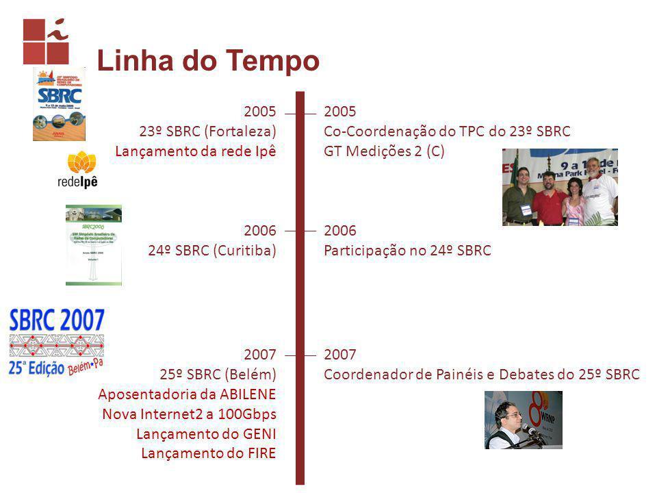 Linha do Tempo 2005 23º SBRC (Fortaleza) Lançamento da rede Ipê 2005 Co-Coordenação do TPC do 23º SBRC GT Medições 2 (C) 2006 24º SBRC (Curitiba) 2006 Participação no 24º SBRC 2007 25º SBRC (Belém) Aposentadoria da ABILENE Nova Internet2 a 100Gbps Lançamento do GENI Lançamento do FIRE 2007 Coordenador de Painéis e Debates do 25º SBRC