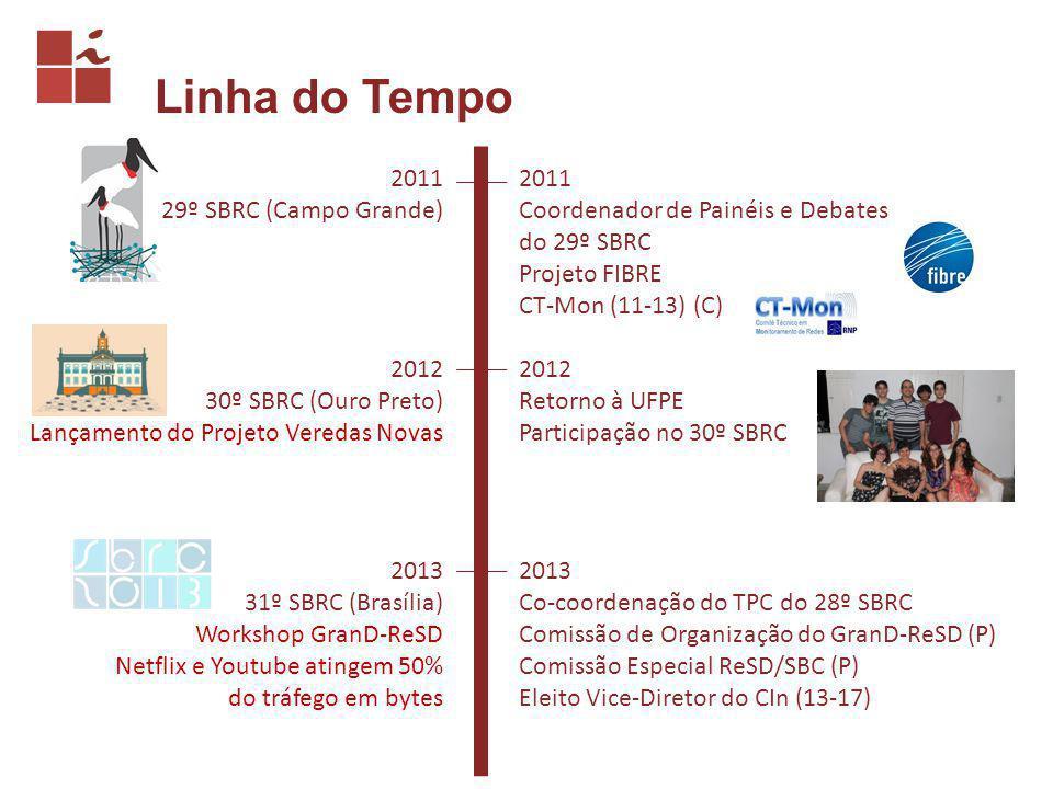 Linha do Tempo 2011 29º SBRC (Campo Grande) 2011 Coordenador de Painéis e Debates do 29º SBRC Projeto FIBRE CT-Mon (11-13) (C) 2013 31º SBRC (Brasília) Workshop GranD-ReSD Netflix e Youtube atingem 50% do tráfego em bytes 2013 Co-coordenação do TPC do 28º SBRC Comissão de Organização do GranD-ReSD (P) Comissão Especial ReSD/SBC (P) Eleito Vice-Diretor do CIn (13-17) 2012 30º SBRC (Ouro Preto) Lançamento do Projeto Veredas Novas 2012 Retorno à UFPE Participação no 30º SBRC
