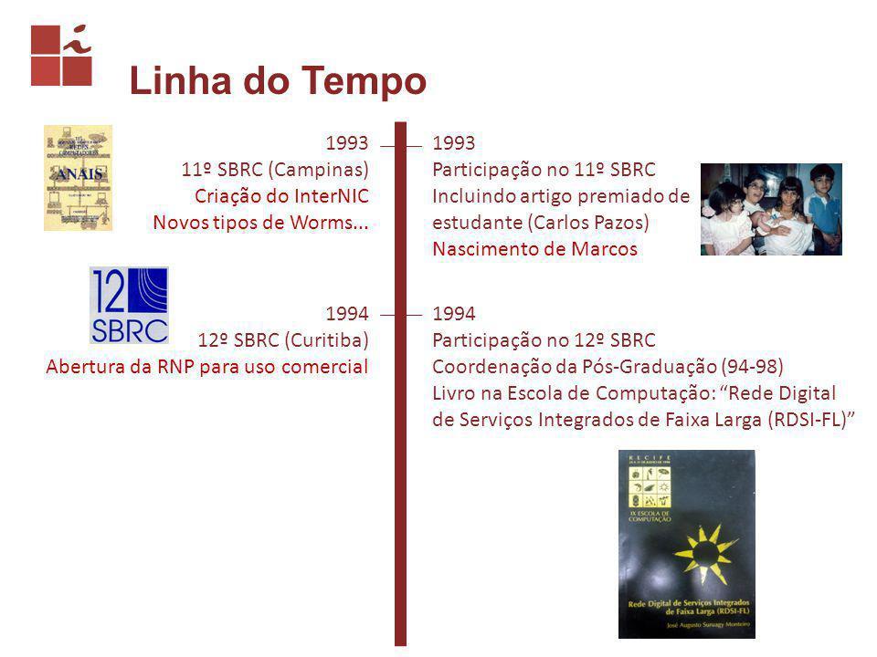 Linha do Tempo 1995 13º SBRC (Belo Horizonte) Criação do Comitê Gestor da Internet/BR Criação da vBNS 1995 Nascimento de Diana Coordenação do TPC do 13º SBRC Eleito Diretor do CTC do LARC (95-97): Proposta do Projeto GIGALARC Workshop GIGALARC (Articulação de Projetos Submetidos ao ProTeM-III) GT de P&D em Redes da Internet/BR (C) Criação e Coordenação do Fórum de Coordenadores de Pós-Graduação em CC Projetos COMATM (P) e TRAVEL (P)