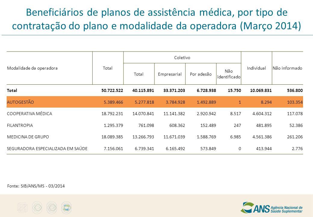 Beneficiários de planos de assistência médica, por tipo de contratação do plano e modalidade da operadora (Março 2014) Modalidade da operadoraTotal Co