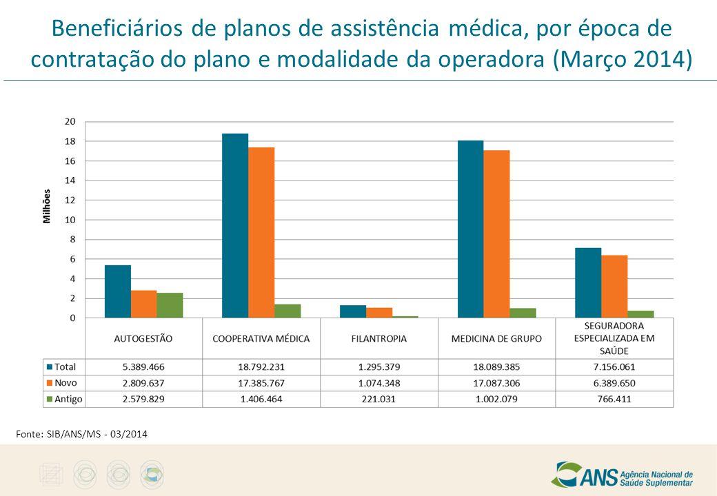 Beneficiários de planos de assistência médica, por época de contratação do plano e modalidade da operadora (Março 2014) Fonte: SIB/ANS/MS - 03/2014